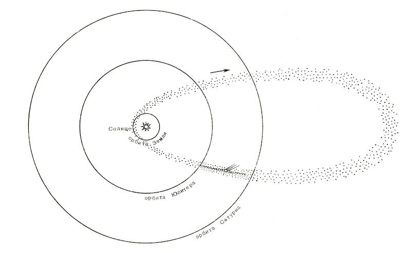 Замкнутый эллиптический рой частиц вдоль периодической кометы Темпеля – Туттля (по Левин Б. Ю., Симоненко А. Н.)